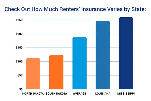 How Much Does Renters Insurance Cost?